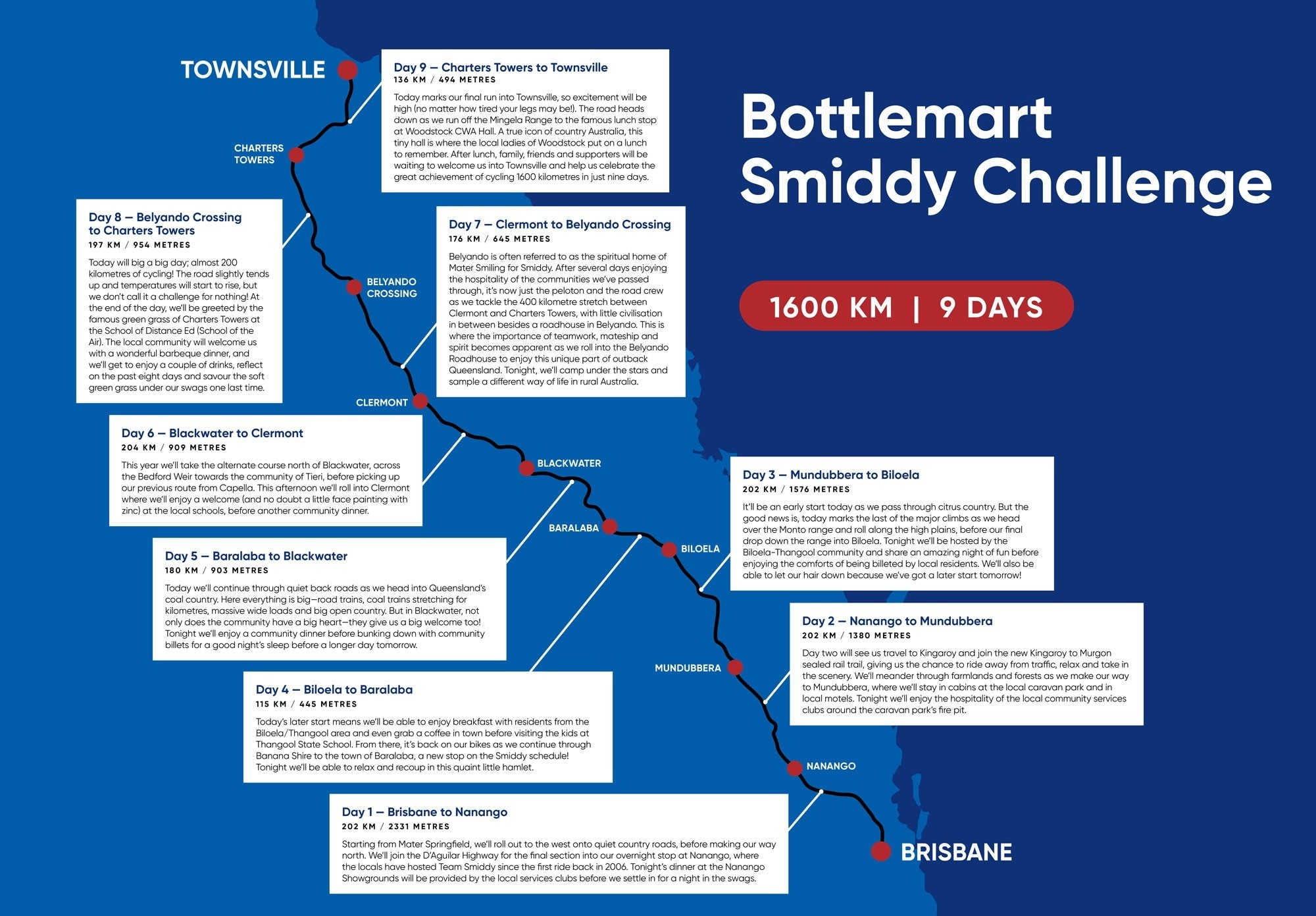 Route map of the Challenge